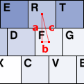 c is the distance between the F and R keys.