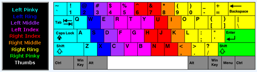 My Custom Keyboard Finger Positions